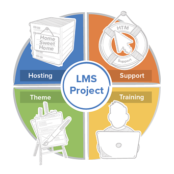 4 Key Services to Kick Start your LMS project